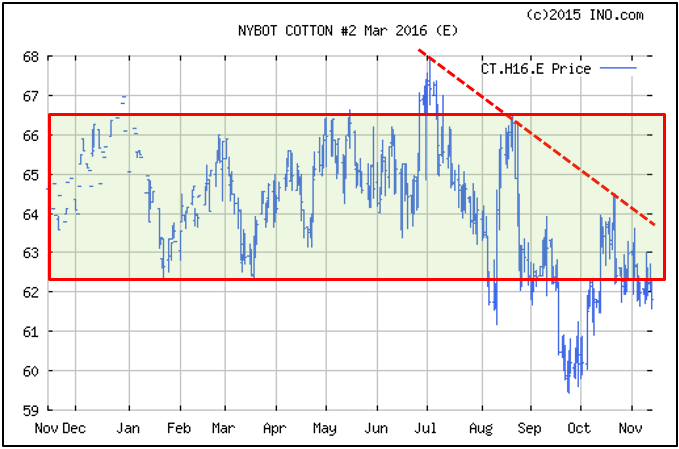 Shurley chart 1