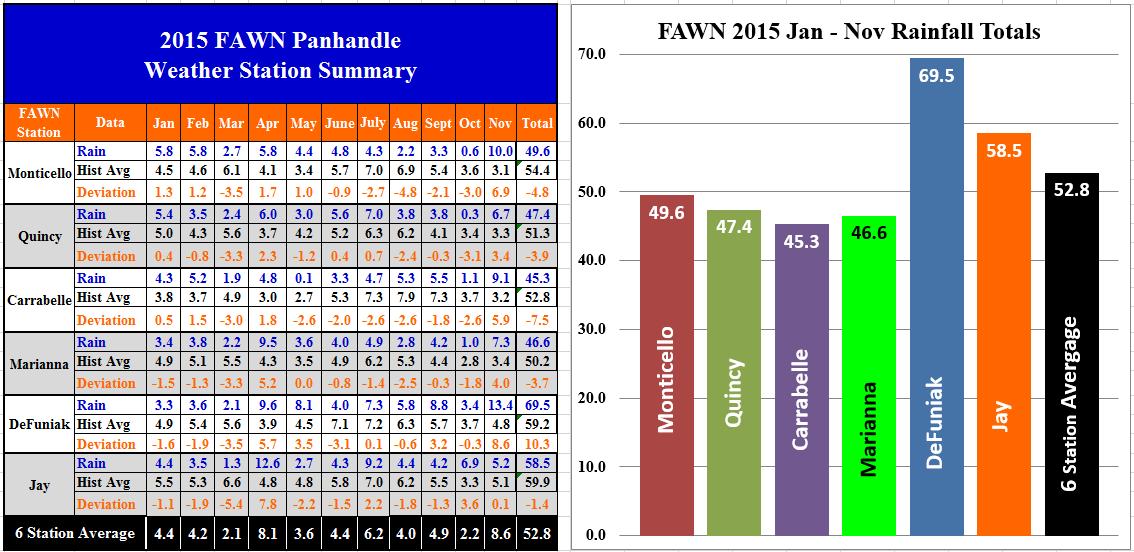 15 Panhandle FAWN Jan-Nov Rainfall