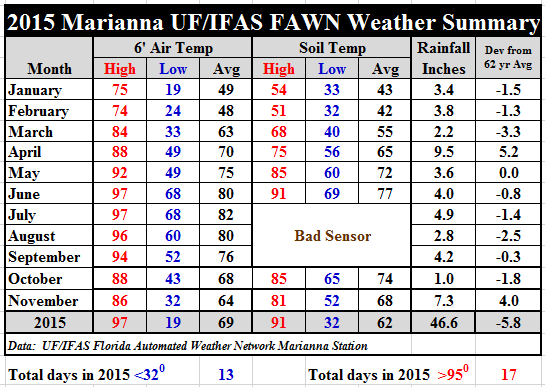 Jan-Nov 15 Marianna Summary