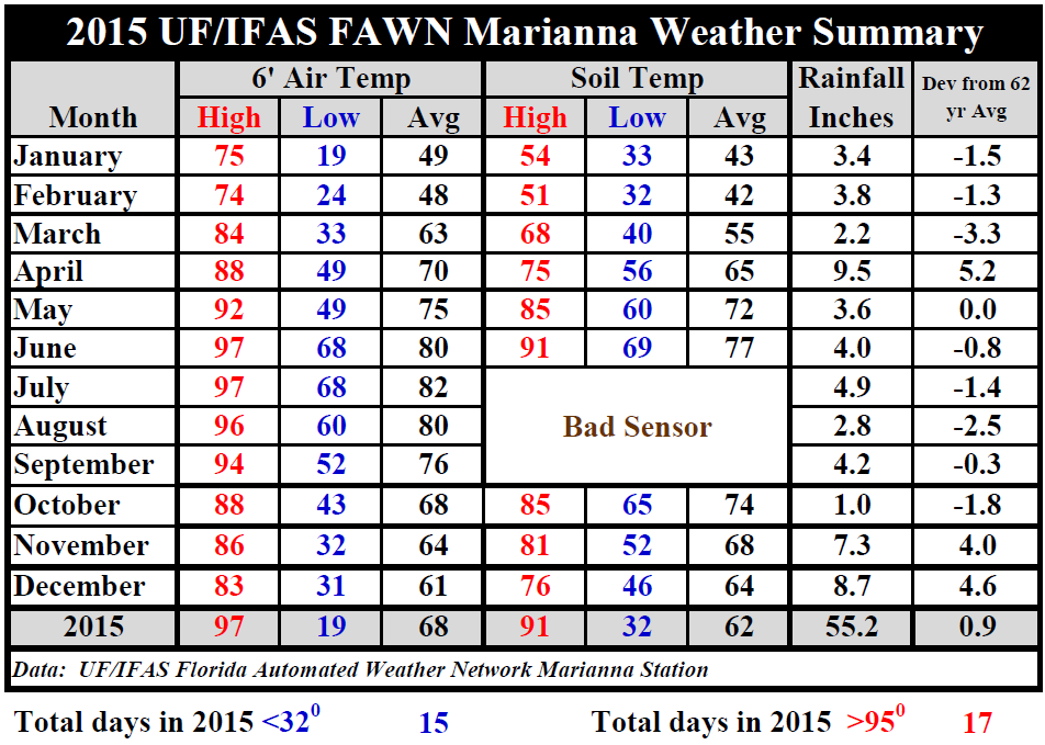 2015 Marianna FAWN Weather Summary