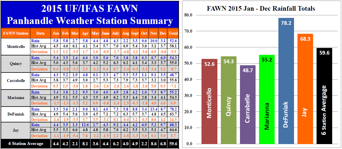 2015 Panhandle Fawn Rainfall Summary