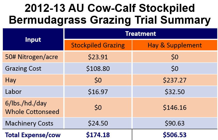 AU Stockpiled Grazing Summary Chart