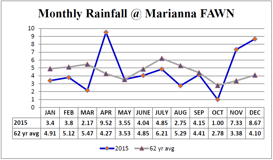 Marianna 2015 vs Avg Rainfall Chart