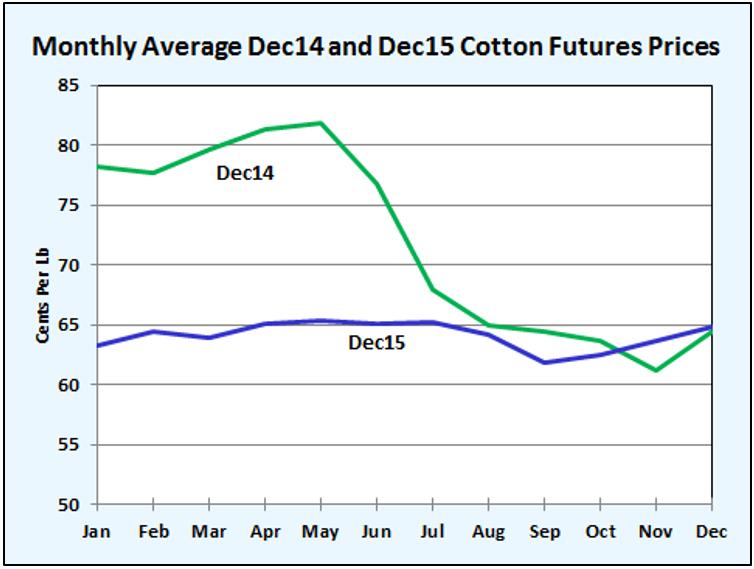Shurely 14-15 Cotton prices