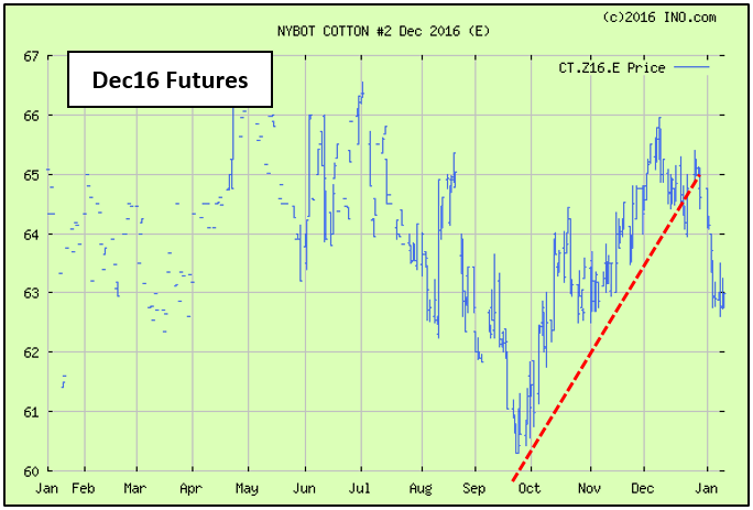 Shurley Dec Futures 2