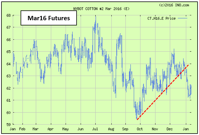 Shurley March futures 1