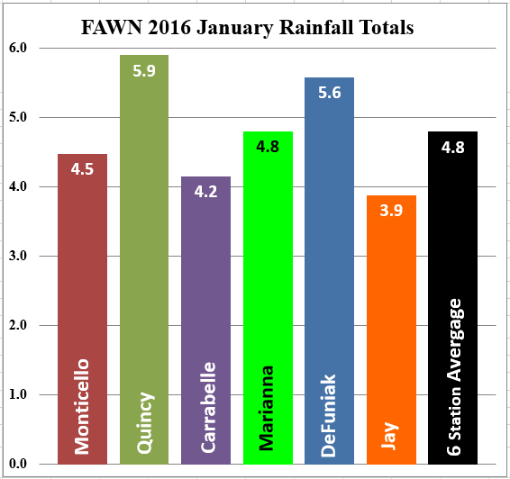 16 Jan Panhandle FAWN Rainfall totals