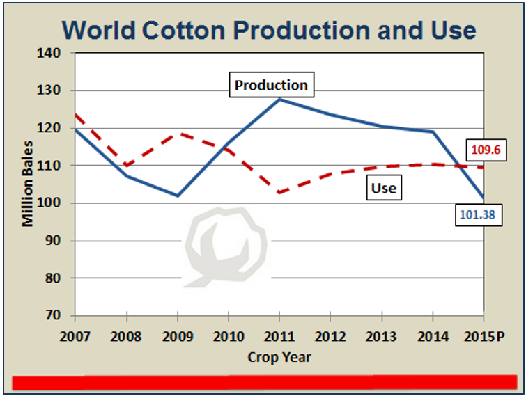 Shurley World Cotton Use