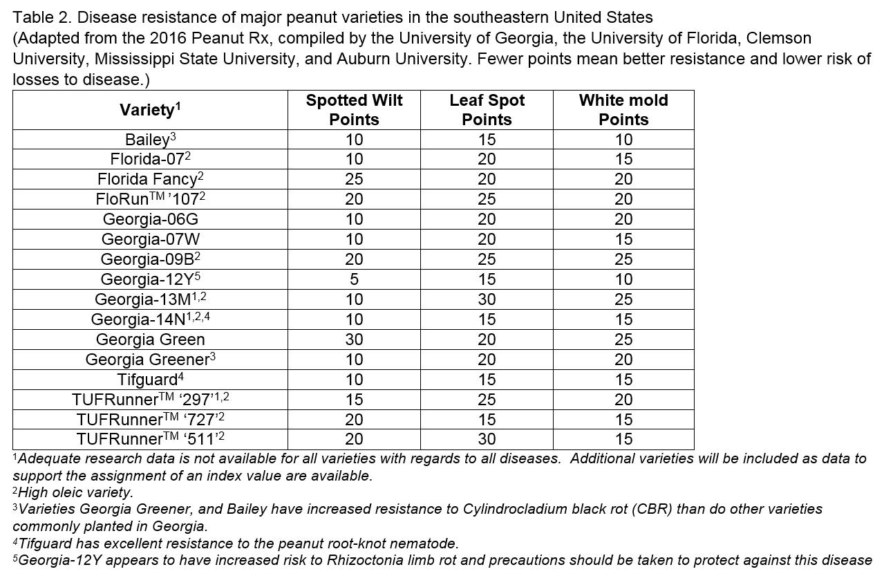 Tillman table 2 Peanut Varieity Disease ratings