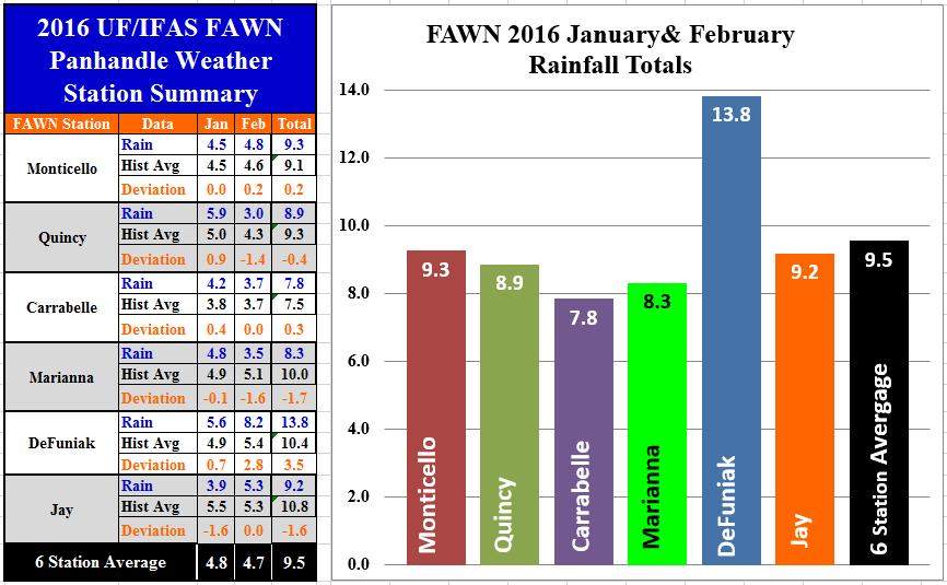 16 Jan-Feb Panhandle Rainfall