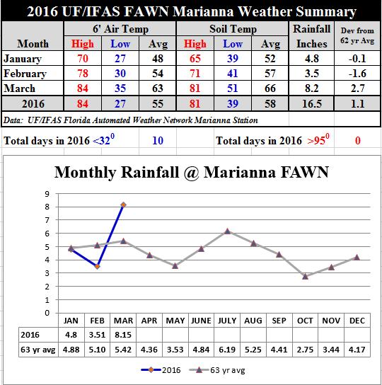 16 Jan-Mar Marianna Summary