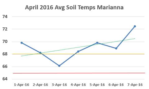 April 1-7, 2016 Soil Temps
