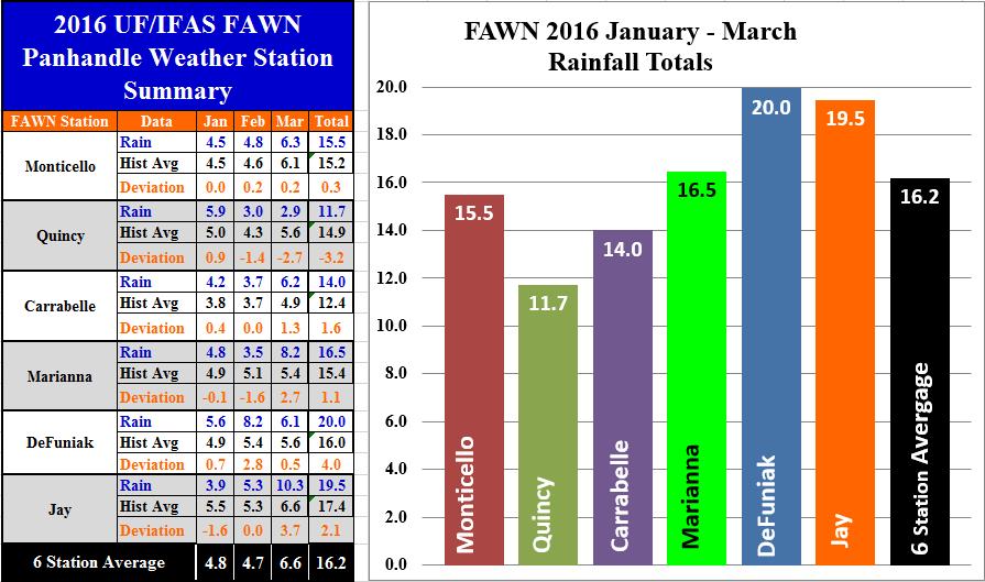 Panhandle FAWN Jan-Mar 16