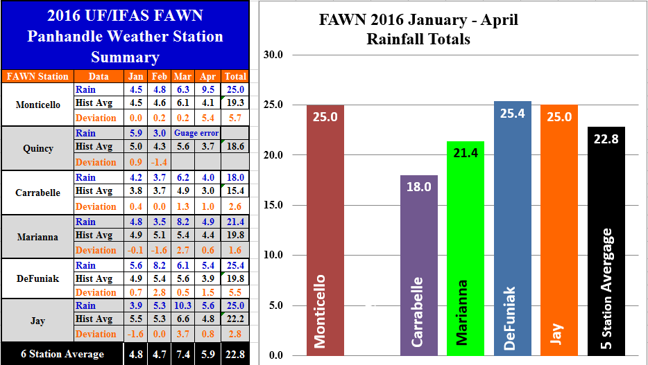 16 Jan-Apr Panhandle FAWN Rainfall