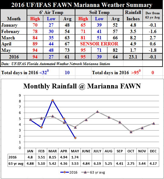 16 May Marianna FAWN Summary