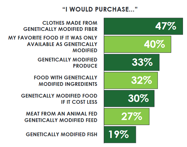 Fewer than half of Florida consumers survey by the UF PIE Centersay they would purchase genetically modied food or clothing, even if it cost less or was their favorite food.