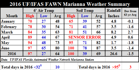 16 Jan-Jun Marianna FAWN Chart