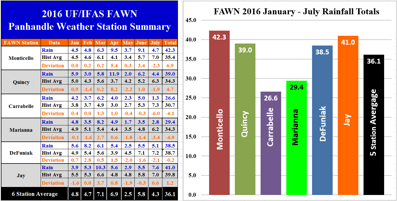 16 Jan-July Panhandle FAWN Summary revised