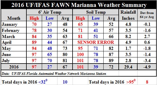 16 July Marianna FAWN Summary