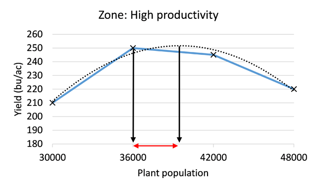 Figure 4. We have identified the optimal plant population range in this example zone for that year.