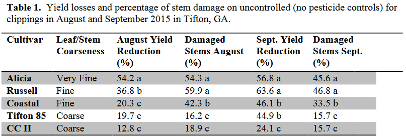 Table 1. Yield Losses and Percentage of Stem damage on Bermudagrass with no Chemical Control - UGA 2015 Study in Tifton, GA