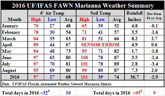 16 Aug Marianna FAWN Summary