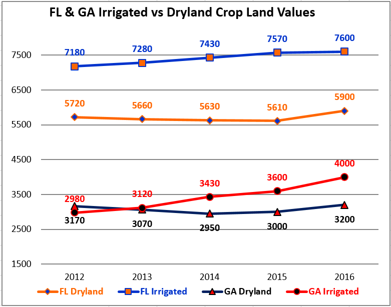 2012-16 Irrigated vs Dryland Cropland Values