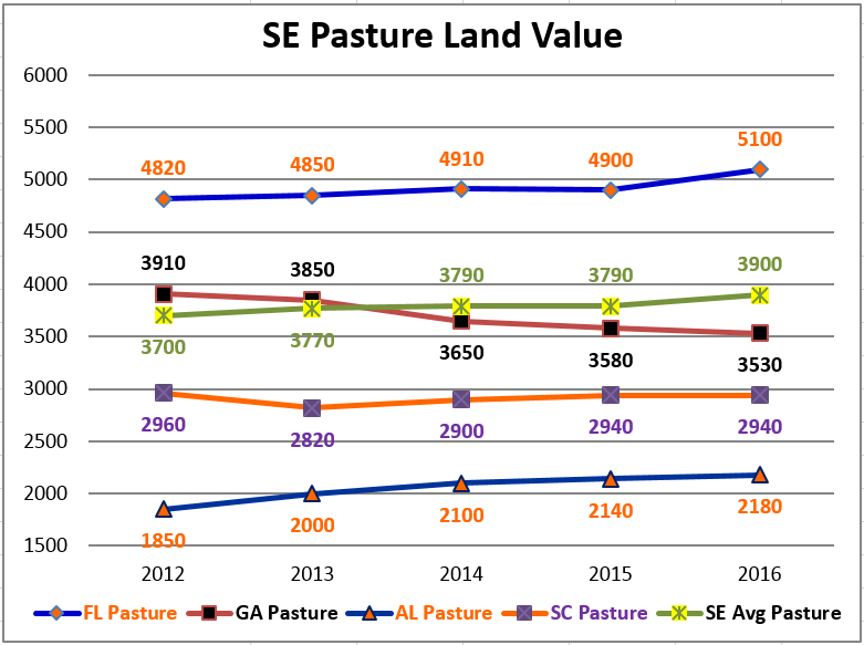 2016 SE Pasture Land Value