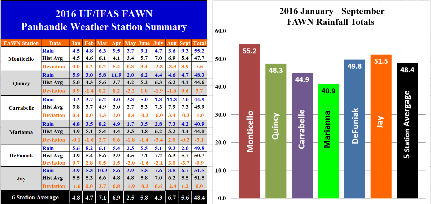 16-jan-sept-panhandle-fawn-summary