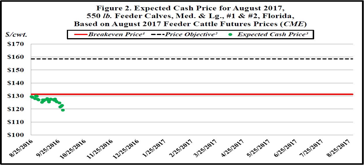 prevatt-sept-16-chart-2