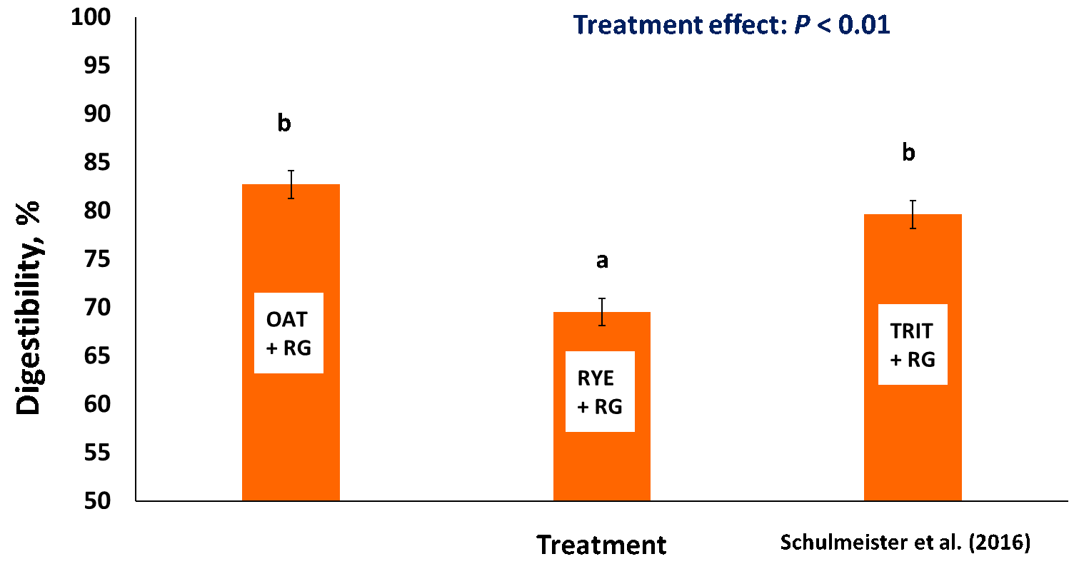 Figure 3. Total tract OM digestibility of various winter annuals fed as greenchopped forages (OAT was Horizon 201, RYE was FL 401, TRIT was Trical 342 triticale, and RG was Prine ryegrass).