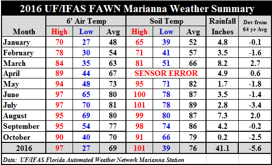 oct-16-marianna-fawn-summary