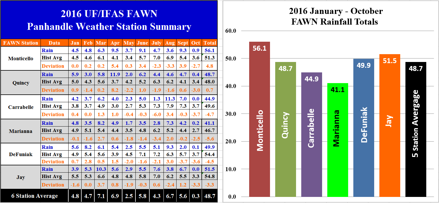 oct-2016-fawn-panhandle-rainfall