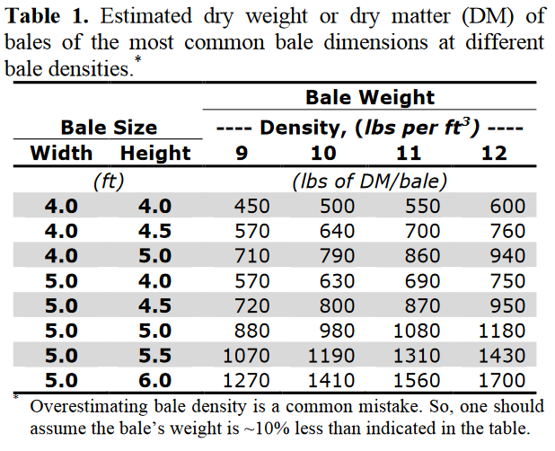 Source UGA: WHAT DOES A ROUND BALE WEIGH?