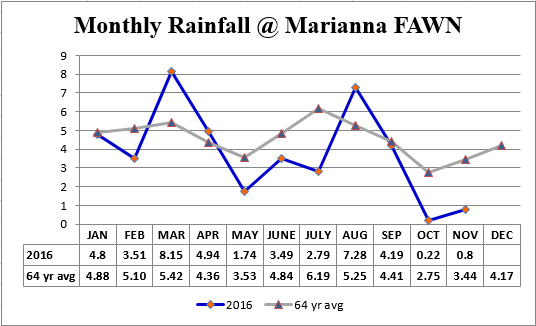 16-marianna-fawn-rainfall-vs-avg