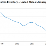 US Cattle Herd still Expanding