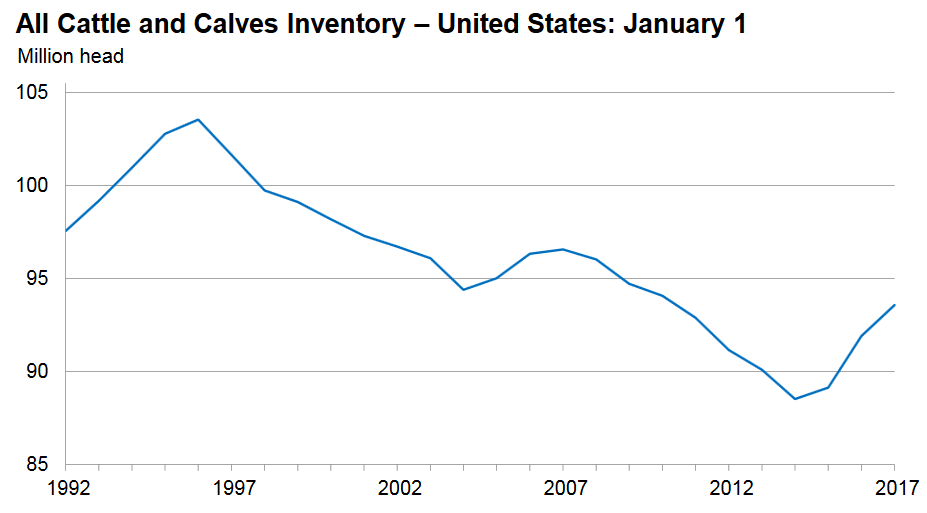U S Cattle Inventory US Cattle Herd still E...