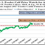 March Cattle Market Price Watch