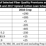 Cotton Marketing News:  Changes in the Loan Program and Rate for 2017