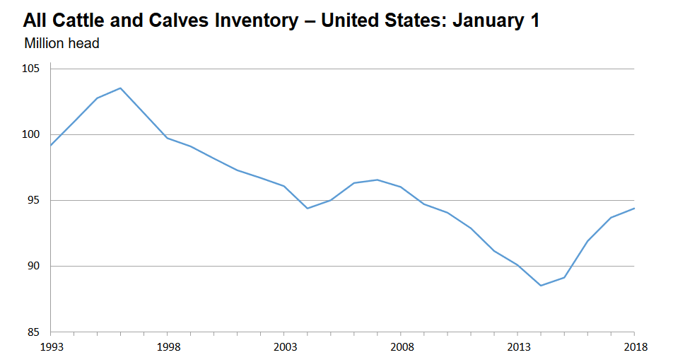 U S Cattle Inventory US Cattle Herd Expansi...