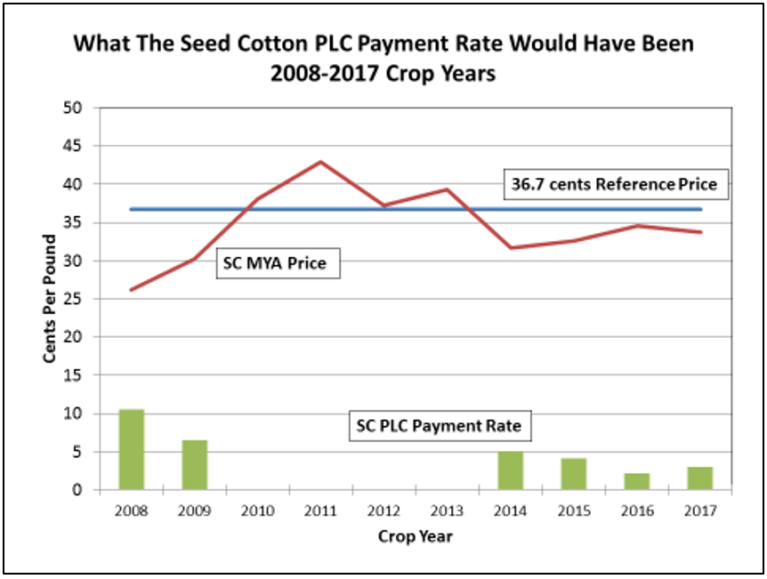 Prices and Payments from the New Farm Bill Program for Cotton