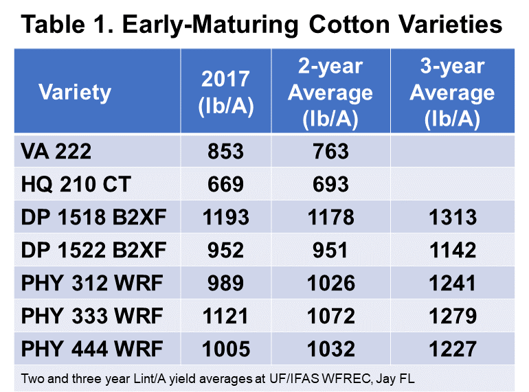 Early maturing cotton varieties