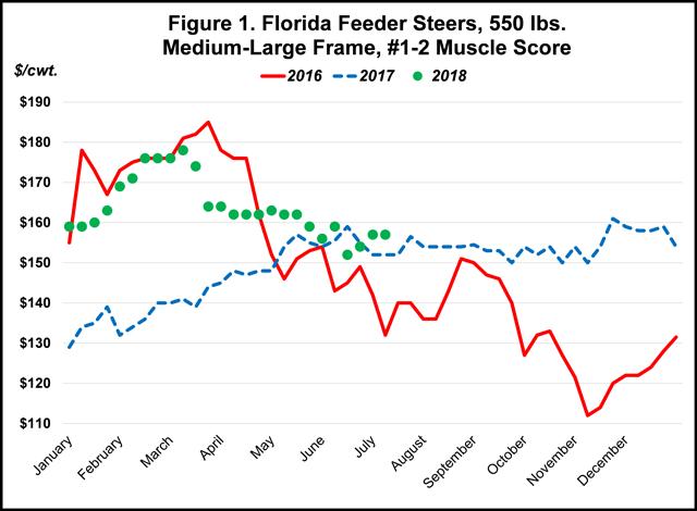 Will Feeder Calves Maintain Their Price Levels Through the Fall?