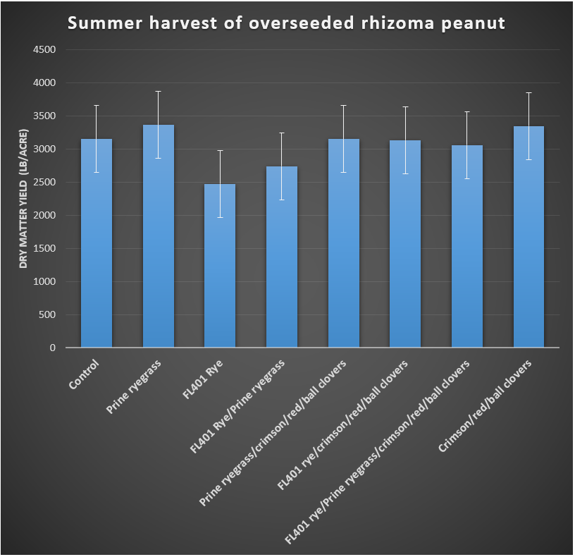 Figure 2. Summer herbage accumulation of Florigraze rhizoma peanut after overseed during the cool-season with different forage options.