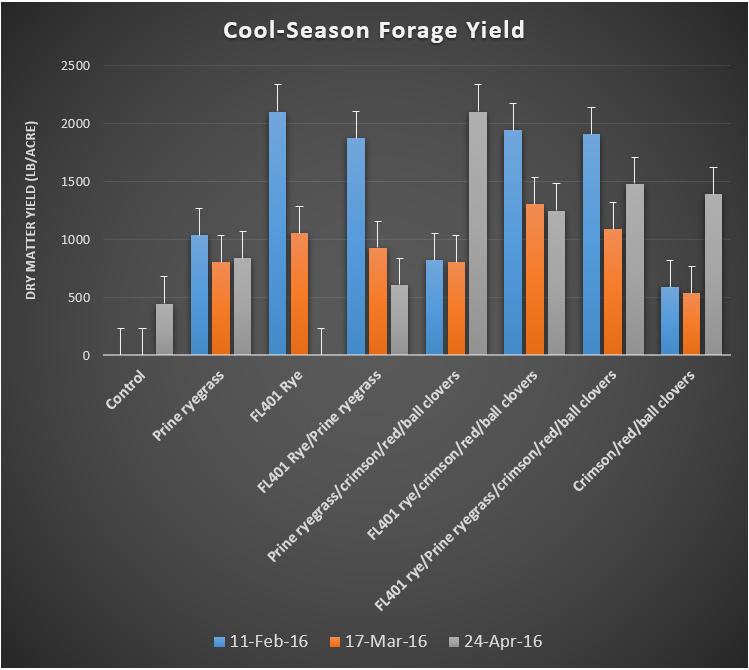 Figure 1. Cool-season herbage accumulation of different overseeding treatments on Florigraze rhizoma peanut