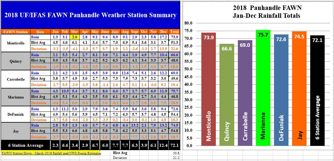 2018 Panhandle FAWN Rainfall