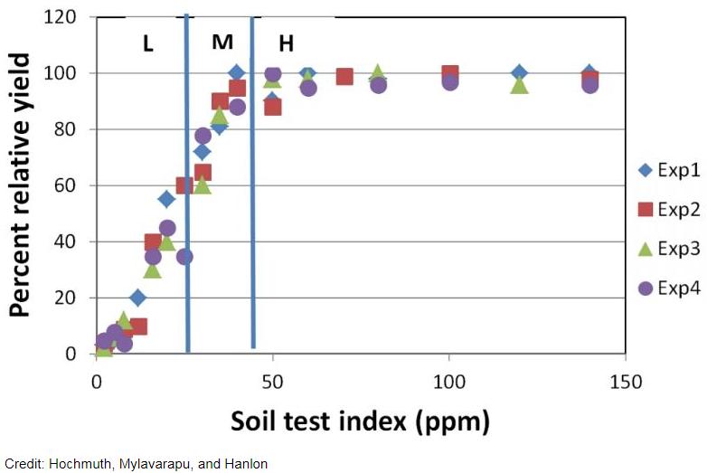 Fertilizer ranges