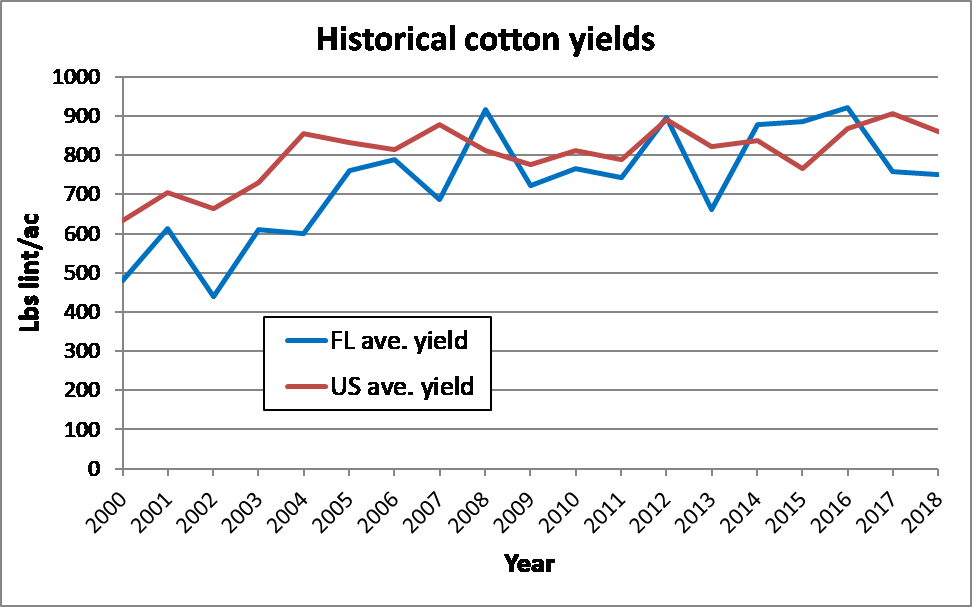 Historical Cotton Yields