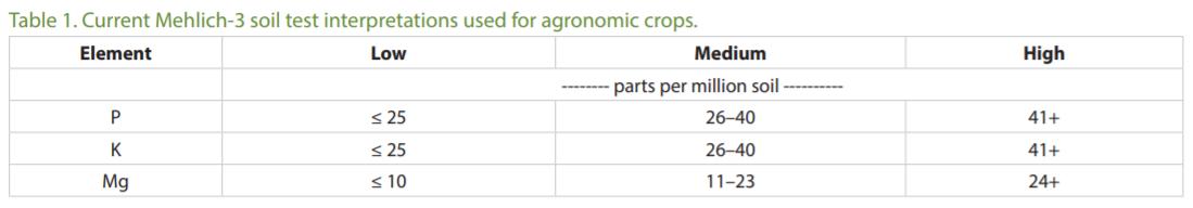 soil interpretations for agronomic crops