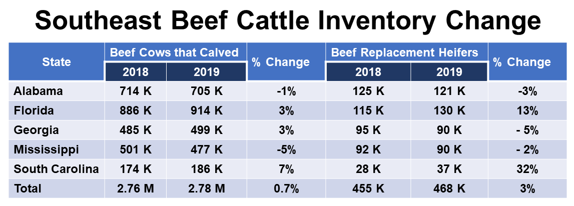 2019 Southeast Beef Cattle Inventory Change